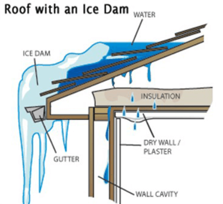 Lomanco Vents What Is Ice Damming